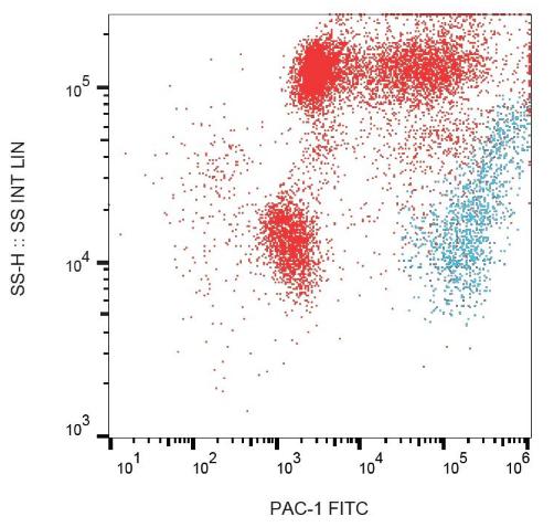 Flow cytometric analysis of human peripheral blood using PAC-1 antibody