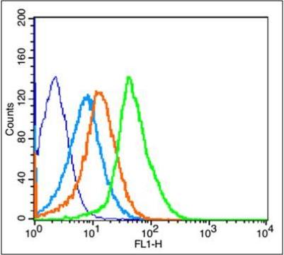 Flow cytometric analysis of Mouse Kidney using PDGF Receptor alpha antibody