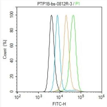 Flow cytometric analysis of A431 cells using IL1 beta antibody