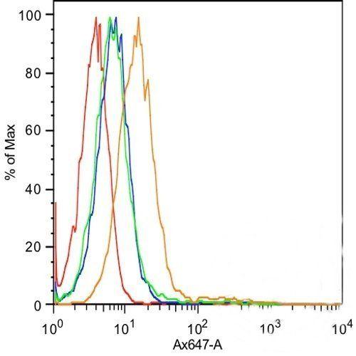 Flow cytometric analysis of MCF7 cells using E Cadherin antibody