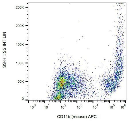 Flow cytometric analysis of murine peritoneal fluid using CD11b antibody (APC)