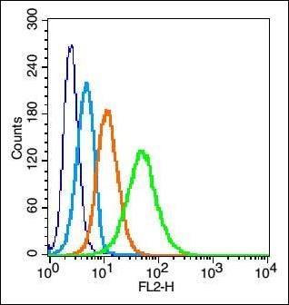 Flow cytometric analysis of U937 cell using CD127 antibody.