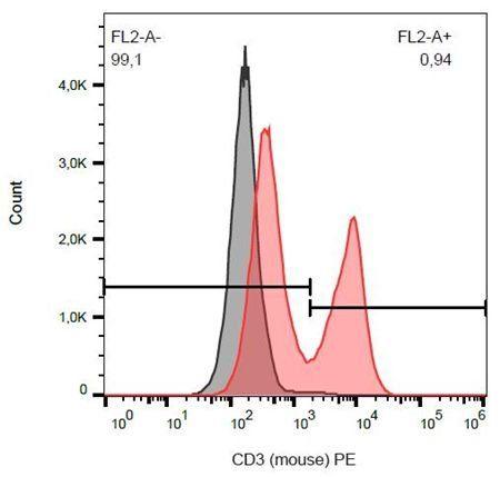 Flow cytometric analysis of murine splenocytes using CD3 antibody (PE)