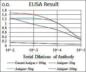 Line graph illustrates about the Ag-Ab reactions using different concentrations of antigen and serial dilutions of DLL4 antibody