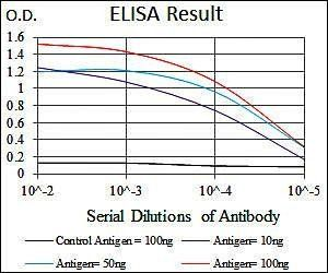 Line graph illustrates about the Ag-Ab reactions using different concentrations of antigen and serial dilutions of ENO2 antibody