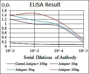 Line graph illustrates about the Ag-Ab reactions using different concentrations of antigen and serial dilutions of GSTM1 antibody