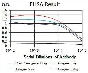 Line graph illustrates about the Ag-Ab reactions using different concentrations of antigen and serial dilutions of HEXA antibody