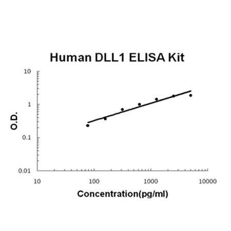 Human DLL1 ELISA Kit ELISA Kit standard curve