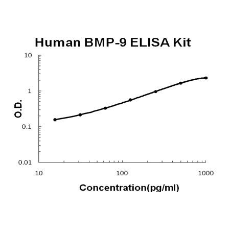 Human BMP-9 PicoKine ELISA Kit standard curve