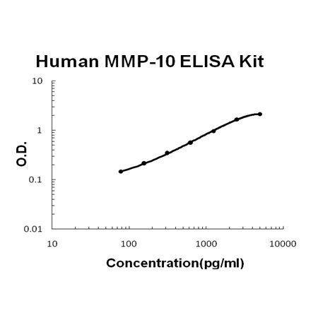 Human MMP-10 PicoKine ELISA Kit standard curve