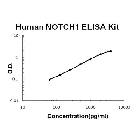 Human NOTCH1 PicoKine ELISA Kit standard curve