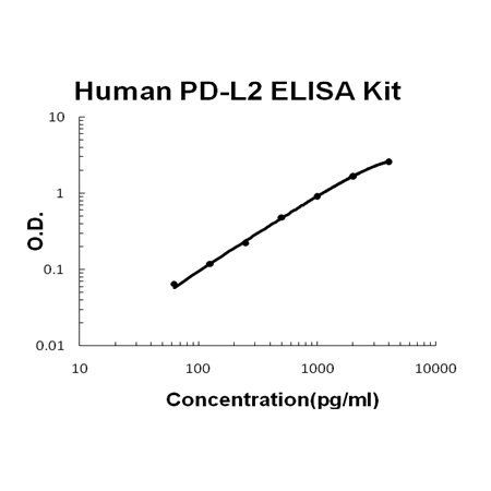 Human PD-L2/B7-DC PicoKine ELISA Kit standard curve