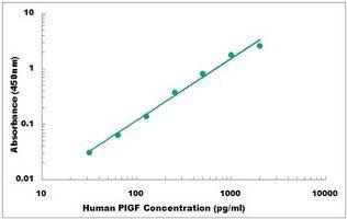 Representative Standard Curve