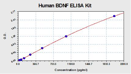 Standard curve for BDNF ELISA