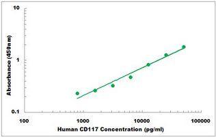 Representative Standard Curve of Human CD117 ELISA Kit