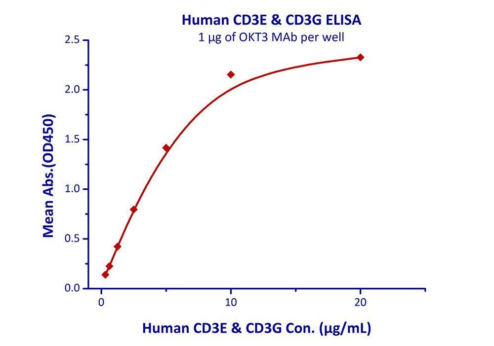 Immobilized OKT3 MAb at 10ug/mL (100 uL/well) can bind Human CD3E & CD3G with a linear range of 0.3-5 ug/mL.