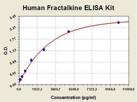 Standard curve for Human CX3CL1 ELISA