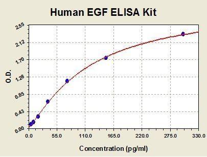 Standard curve for Human EGF ELISA