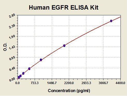 Standard curve for Human EGFR ELISA