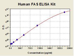Standard curve for Human FAS ELISA