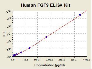 Standard curve for Human FGF9 ELISA