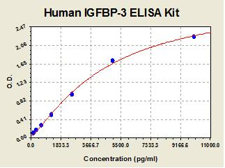 Standard curve for Human IGFBP-3 ELISA