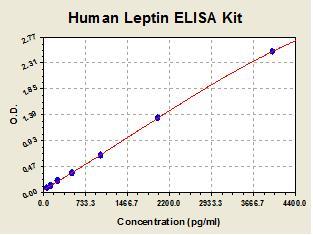 Standard curve for Human Leptin ELISA