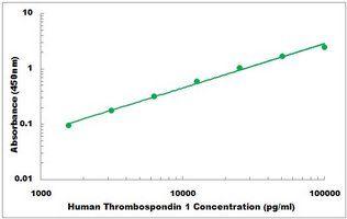 Representative Standard Curve of Human Thrombospondin 1 ELISA Kit