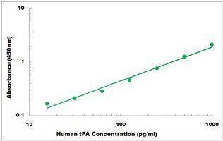 Representative Standard Curve of Human tPA ELISA Kit
