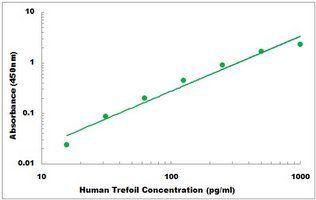Representative Standard Curve of Human Trefoil Factor 3 ELISA Kit