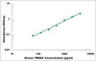 Representative Standard Curve of Human TWEAK ELISA Kit