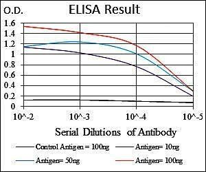 Line graph illustrates about the Ag-Ab reactions using different concentrations of antigen and serial dilutions of ITGB1 antibody