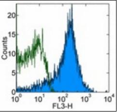 Flow cytometric analysis of rat IgG2b isotype using CD44 antibody (PE-Cy7)