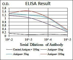 Line graph illustrates about the Ag-Ab reactions using different concentrations of antigen and serial dilutions of MAP2 antibody