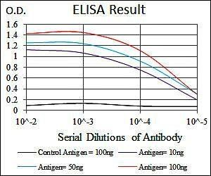 Line graph illustrates about the Ag-Ab reactions using different concentrations of antigen and serial dilutions of MSN antibody