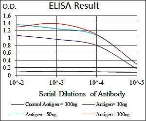 Line graph illustrates about the Ag-Ab reactions using different concentrations of antigen and serial dilutions of NKX2.2 antibody