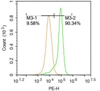 Flow cytometric analysis of U-937 cells using GRO beta antibody
