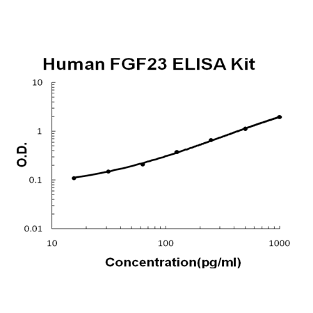 Line graph illustrates about the Ag-Ab reactions using different concentrations of antigen and serial dilutions of Human FGF23 ELISA Kit.