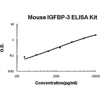 The standard curve illustrates about the dynamic range of Mouse IGFBP3 ELISA Kits using various concentrations.