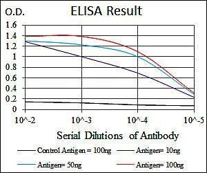Line graph illustrates about the Ag-Ab reactions using different concentrations of antigen and serial dilutions of PDX1 antibody