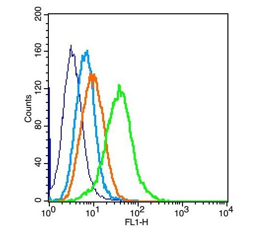 Flow cytometric analysis of H9C2 tissue using PIK3R1 antibody