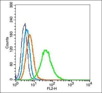 Flow cytometric analysis of TM4 cells using PIWIL1 antibody.