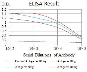 Line graph illustrates about the Ag-Ab reactions using different concentrations of antigen and serial dilutions of PLAGL1 antibody
