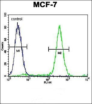 Flow cytometric analysis of MCF-7 cells (right histogram) compared to a negative control cell (left histogram) using QTRTD1 antibody