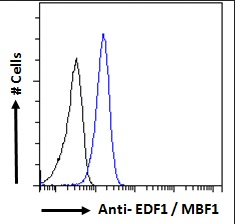 Flow cytometric analysis of paraformaldehyde fixed A431 cells using EDF1 antibody.
