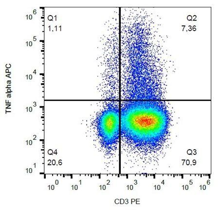 Flow cytometric analysis of human peripheral blood using TNF alpha antibody (APC)