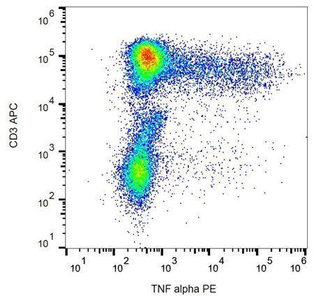 Flow cytometric analysis of human peripheral blood using TNF alpha antibody (PE )
