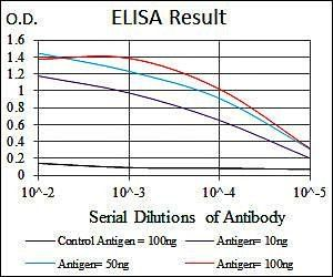 Line graph illustrates about the Ag-Ab reactions using different concentrations of antigen and serial dilutions of troponin T2 antibody