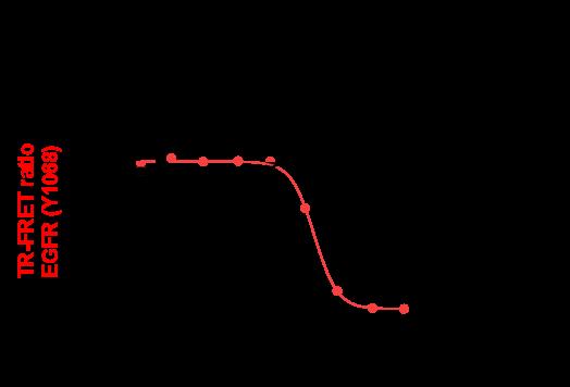 TR-FRET graph